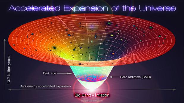 Leggi la notizia di extrabyte su http://www.extrabyte.info/2015/01/15/orizzonte-cosmologico/