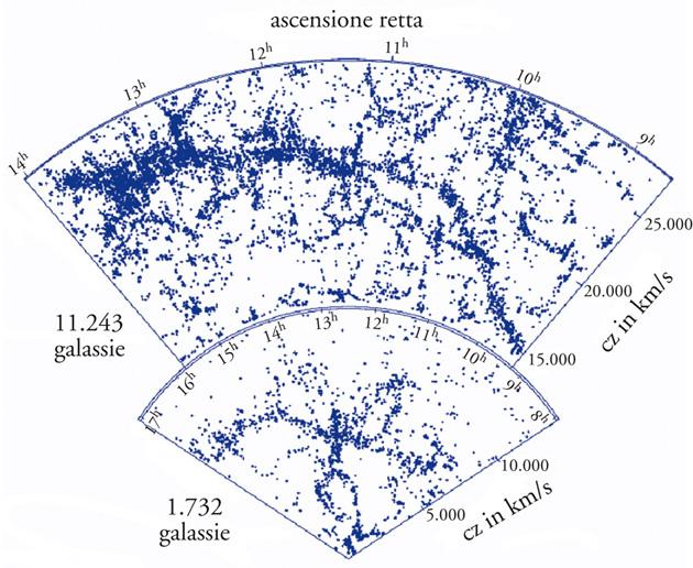 Leggi la notizia di extrabyte su http://www.extrabyte.info/2017/08/01/distribuzione-frattale-delle-galassie-la-funzione-di-autocorrelazione-a-due-punti/