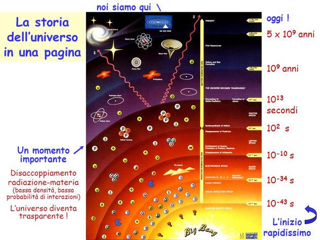 Leggi la notizia di extrabyte su http://www.extrabyte.info/2017/08/06/il-disaccoppiamento-radiazione-materia-la-superficie-di-ultimo-scattering/