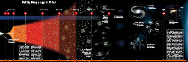 Leggi la notizia di extrabyte su http://www.extrabyte.info/2017/08/10/l-universo-primordiale-e-lera-delle-transizioni-di-fase/