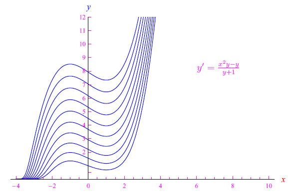 Leggi la notizia di extrabyte su http://www.extrabyte.info/2017/08/13/un-problema-di-cauchy-la-cui-soluzione-non-puo-essere-messa-in-forma-esplicita/