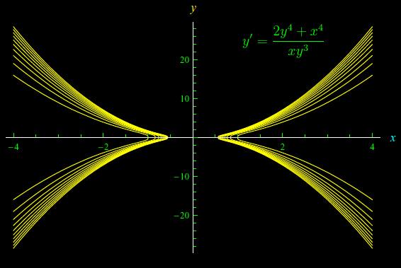 Leggi la notizia di extrabyte su http://www.extrabyte.info/2017/08/14/equazioni-differenziali-del-primo-ordine-del-tipo-yfxy/