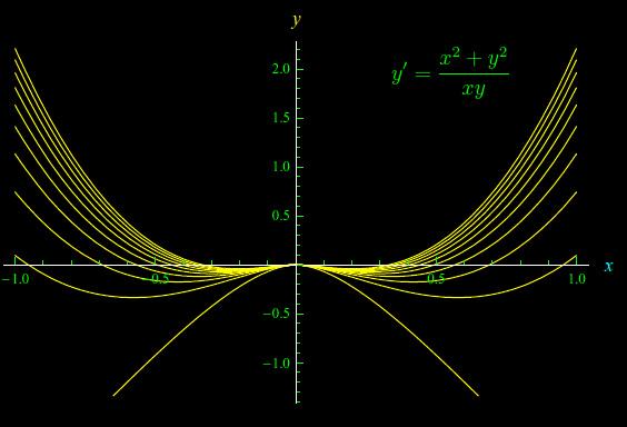 Leggi la notizia di extrabyte su http://www.extrabyte.info/2017/08/15/equazioni-differenziali-del-primo-ordine/