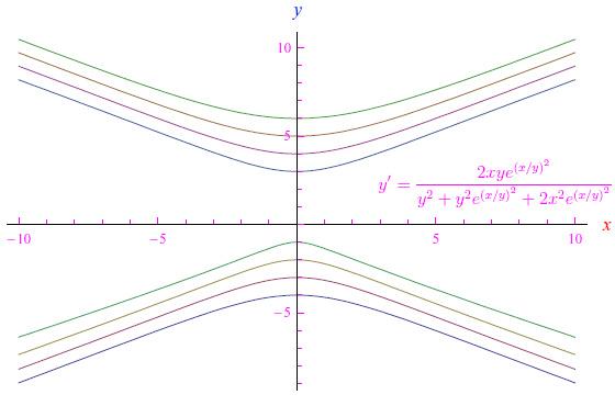 Leggi la notizia di extrabyte su http://www.extrabyte.info/2017/08/16/equazioni-differenziali-notazione-di-leibnitz/