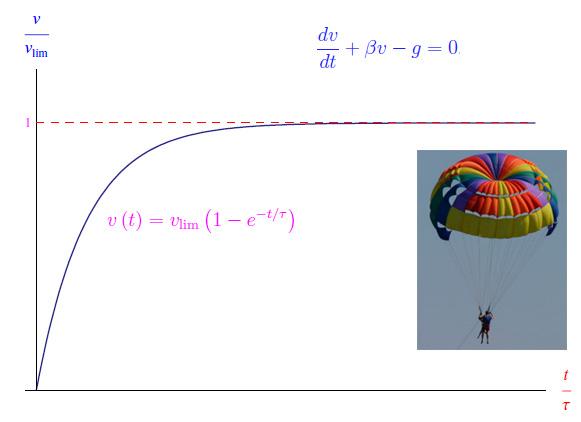 Leggi la notizia di extrabyte su http://www.extrabyte.info/2017/08/29/equazioni-differenziali-velocita-limite-fisica/