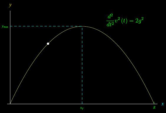 Leggi la notizia di extrabyte su http://www.extrabyte.info/2017/09/08/teorema-del-proiettile/