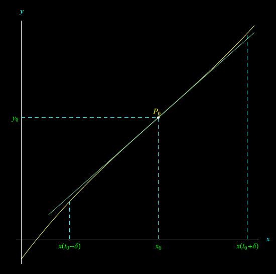 Leggi la notizia di extrabyte su http://www.extrabyte.info/2017/09/22/punti-di-curvatura-e-punti-di-flesso-delle-curve-piane/