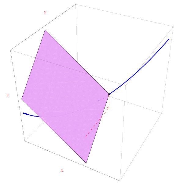 Leggi la notizia di extrabyte su http://www.extrabyte.info/2017/09/27/piano-osculatore-alla-cubica-sghemba/