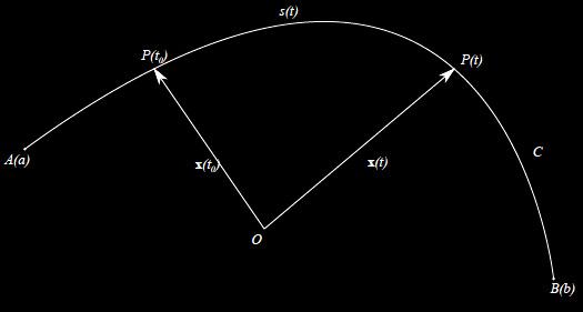 Leggi la notizia di extrabyte su http://www.extrabyte.info/2017/10/05/ascissa-curvilinea-rappresentazione-naturale-di-una-curva-regolare/