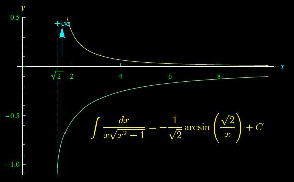 Leggi la notizia di extrabyte su http://www.extrabyte.info/2017/10/07/integrale-indefinito-per-sostituzione/