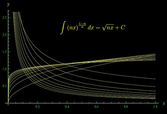 Leggi la notizia di extrabyte su http://www.extrabyte.info/2017/10/11/integrazione-di-una-funzione-irrazionale/