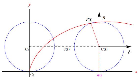 Leggi la notizia di extrabyte su http://www.extrabyte.info/2017/10/17/equazione-della-cicloide/
