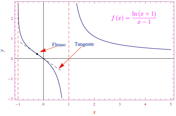 Leggi la notizia di extrabyte su http://www.extrabyte.info/2017/10/27/l-istruzione-plot-in-mathematica-e-lo-studio-della-funzione/