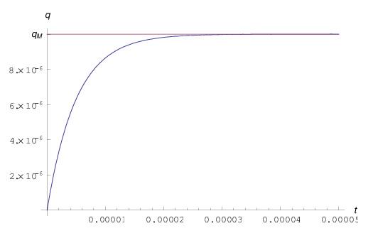 condensatore esponenziale