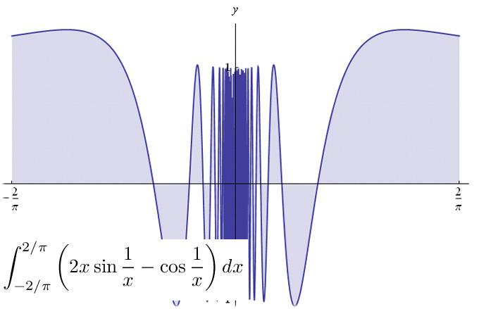 Leggi la notizia di extrabyte su http://www.extrabyte.info/2015/06/01/lintegrale-di-mengoli-cauchy-e-il-teorema-di-torricelli-barrow/